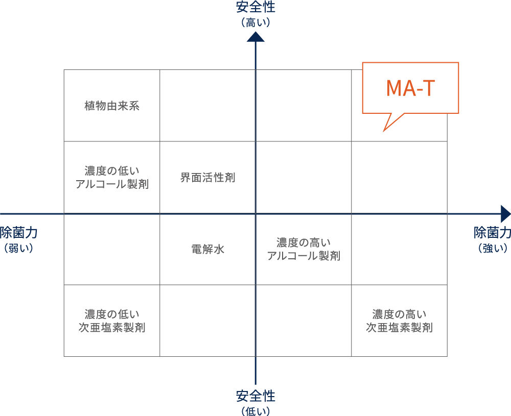 A2Care「MA-T SYSTEM®」の内容成分